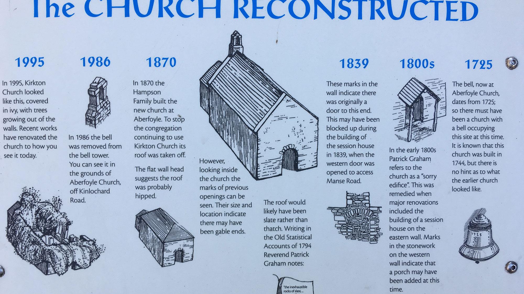 Aberfoyle Old Parisch Church Geschichte